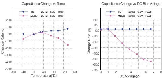 Capacatance characteristics graph