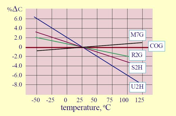 Class 1 dielectrics graph