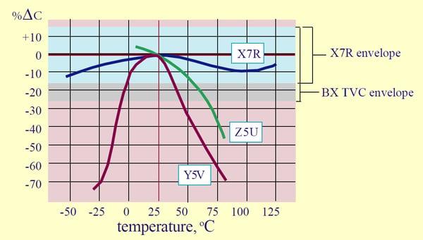 Class 2 dielectrics graph