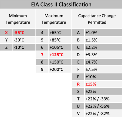 Class 2 table