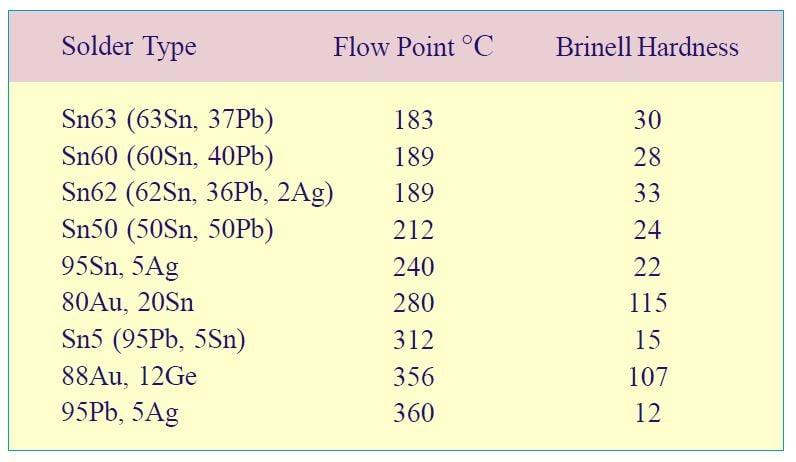Common bonding alloys