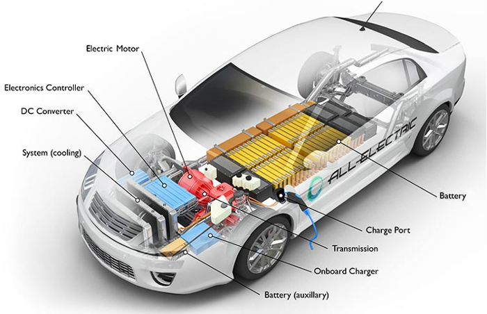 car diagram showing sources of EMI in electric vehicles