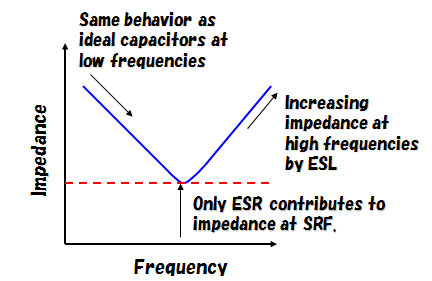 ESR SRF Graph