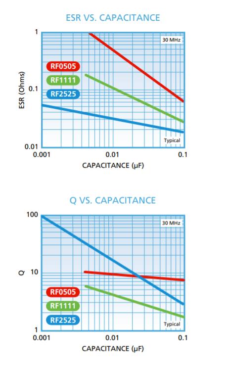 ESR and Q vs Capacitance Graphs