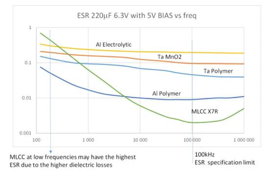 ESR graph capacitor post