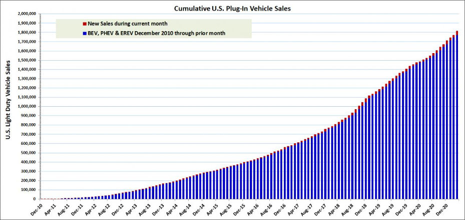 Cumulative US Plug-In Vehicle Sales