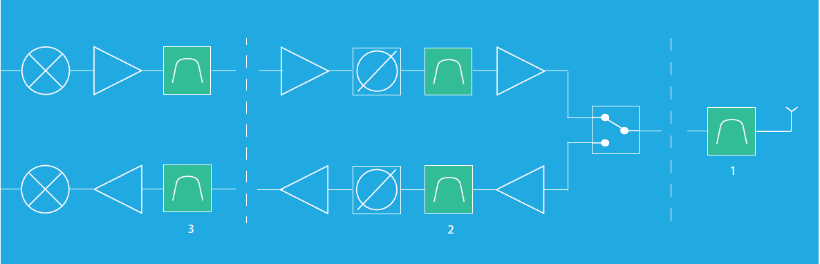 Filter positions