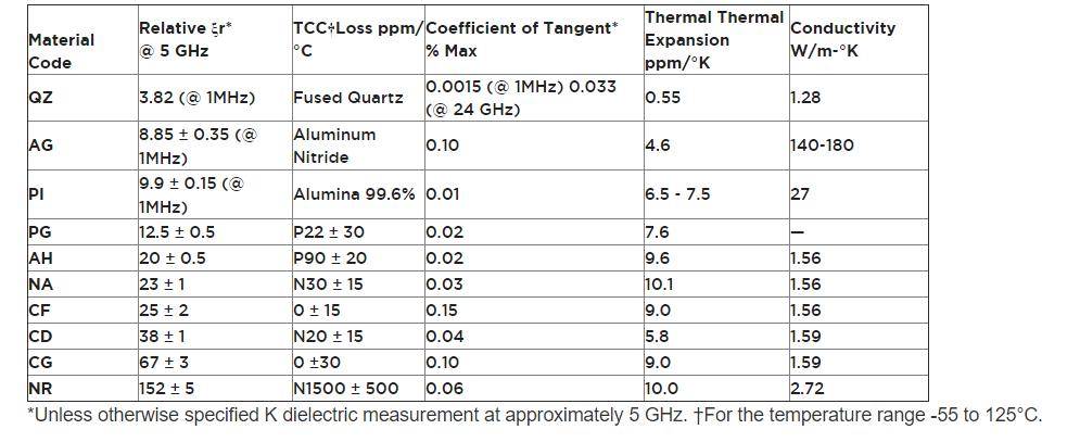 High K Materials Chart