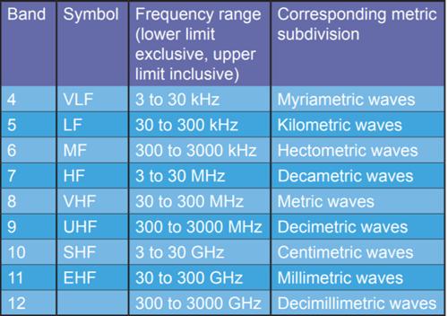ITU Band Designations