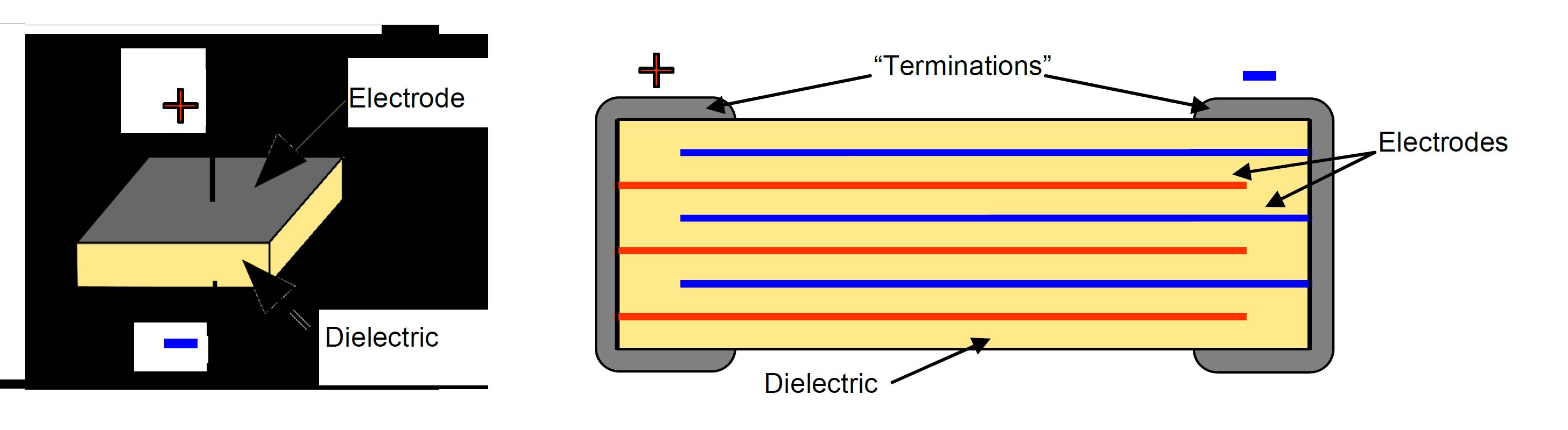 Single vs multi-layer capacitor