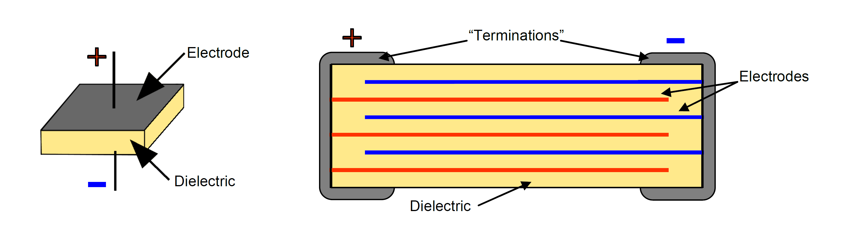 Single vs multi-layer capacitor
