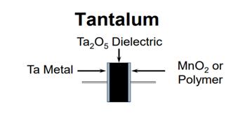 Tantalum Capacitor Figure 1