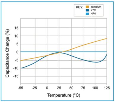 Temperture and Capacitance graph capacitors post