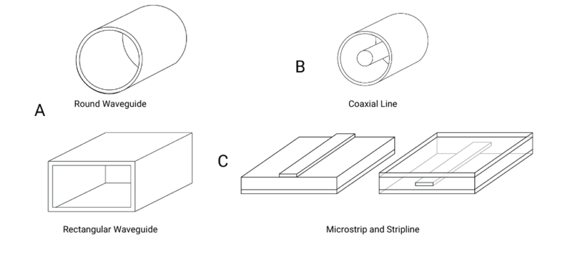 Waveguide and Transmission Line Filters