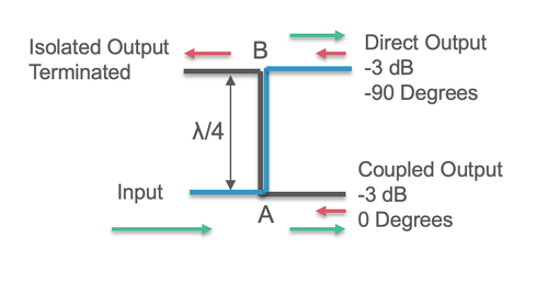 equal power split