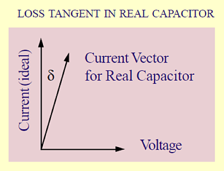 Tangent loss or dissipation factor of a real-world capacitor