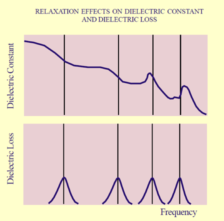 Changes in dielectric constant and dielectric loss caused by frequency