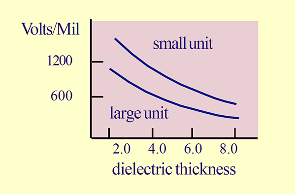 Dielectric strength versus dielectric thickness