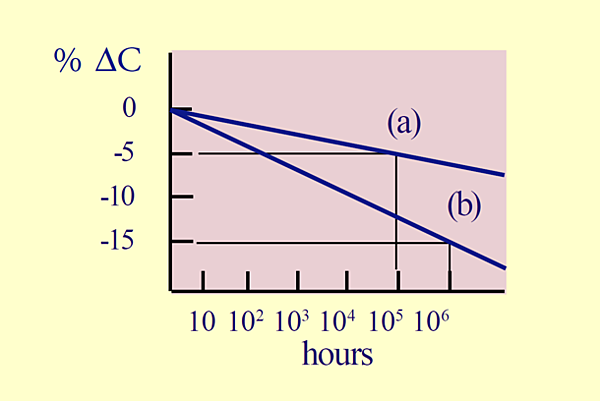 Ferroelectric aging, shown as percent change in capacitance over time