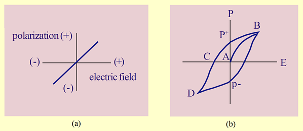 Polarization of linear dielectric (a) vs. ferroelectric dielectric (b)