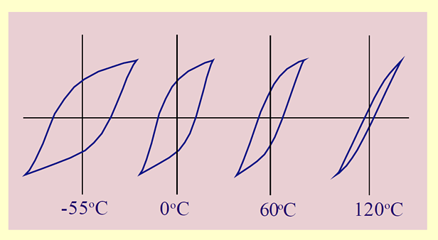 Hysteresis loop at various temperatures