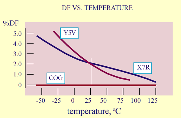 Dielectric dissipation factor curves with temperature