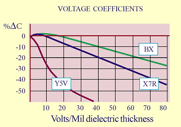 Voltage coefficients for DC bias