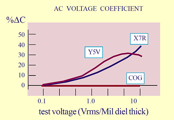AC voltage coefficients