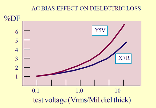 AC bias effect on dielectric loss