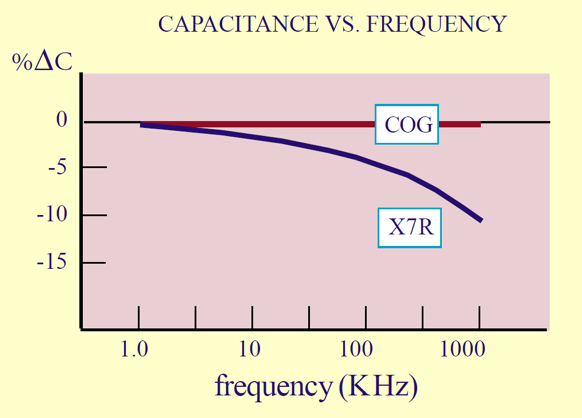 Capacitance vs. frequency