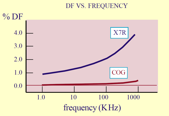 Dissipation factor vs. frequency