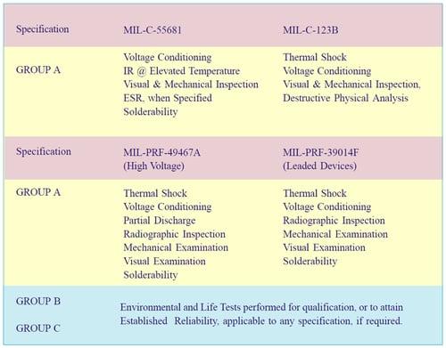 High reliability test procedures