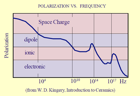Effect of frequency on polarization mechanisms