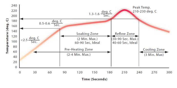 solder reflow profile