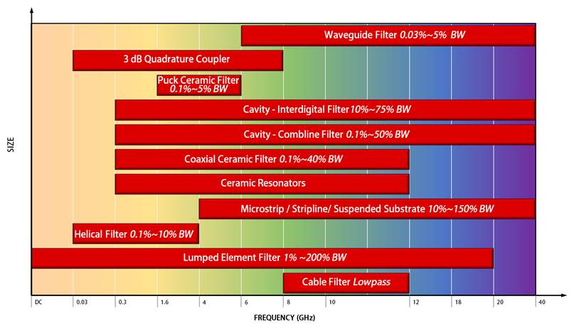 Range for IMC filter technologies